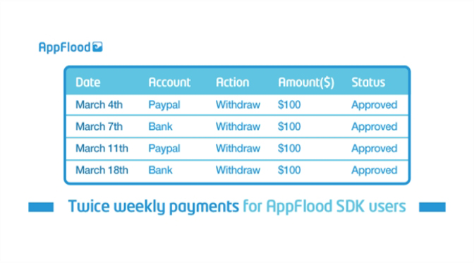 Integrate the latest AppFlood SDK and get net 4 payments