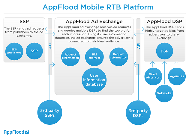 What is real-time bidding really and how does RTB work?